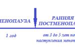Дивигель утрожестан схема приема при климаксе
